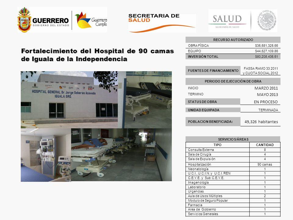 RECURSO AUTORIZADO OBRA FÍSICA$35,581,325.65 EQUIPO$44,627,109.86 INVERSIÓN TOTAL$80,208,435.51 Fortalecimiento del Hospital de 90 camas de Iguala de