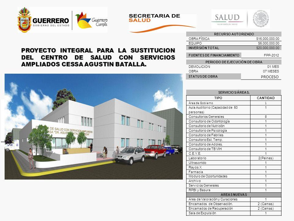 RECURSO AUTORIZADO OBRA FÍSICA$15,000,000.00 EQUIPO$5,000,000.00 INVERSIÓN TOTAL$20,000,000.00 PROYECTO INTEGRAL PARA LA SUSTITUCION DEL CENTRO DE SAL