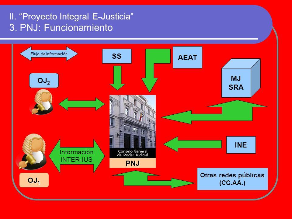 II. Proyecto Integral E-Justicia 3. PNJ: Funcionamiento PNJ MJ SRA INE SS Información INTER-IUS OJ 1 Flujo de información AEAT Otras redes públicas (C
