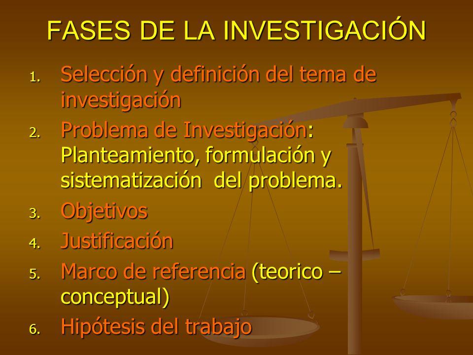 FASES DE LA INVESTIGACIÓN 1. Selección y definición del tema de investigación 2. Problema de Investigación: Planteamiento, formulación y sistematizaci