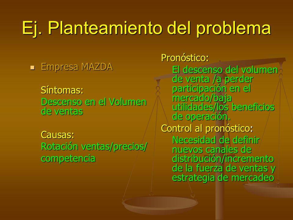 Ej. Planteamiento del problema Empresa MAZDA Empresa MAZDASíntomas: Descenso en el Volumen de ventas Causas: Rotación ventas/precios/ competencia Pron