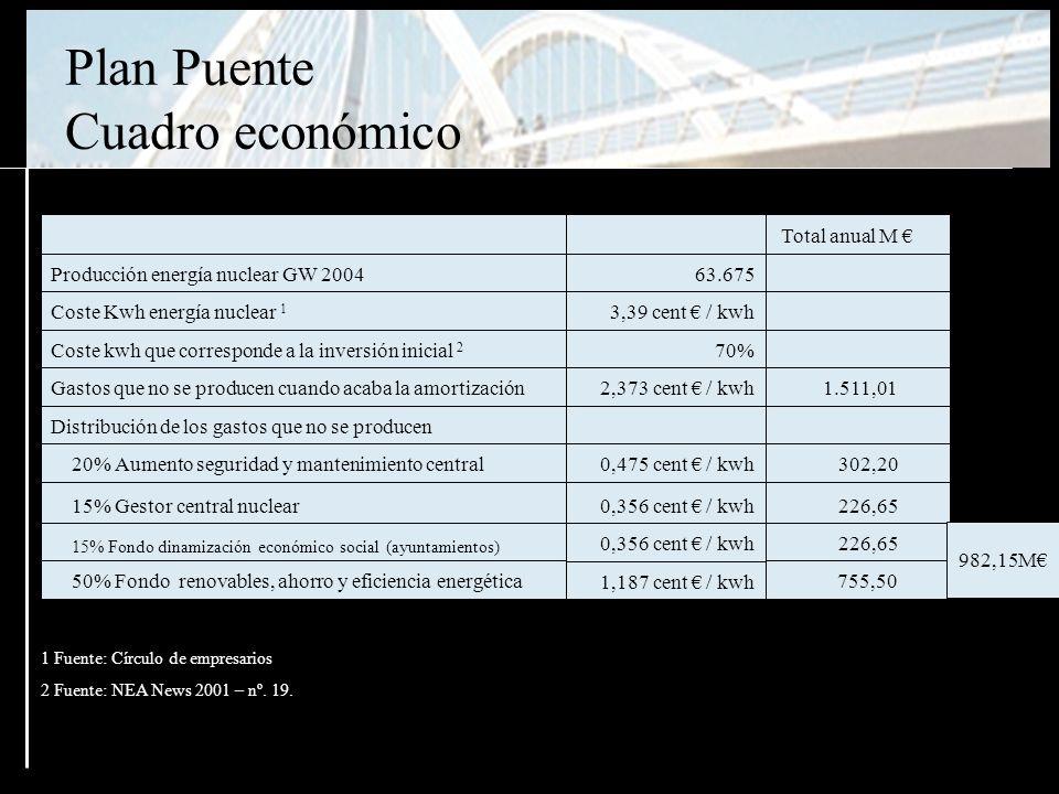 1 Fuente: Círculo de empresarios 2 Fuente: NEA News 2001 – nº.