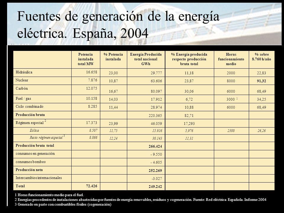 Fuentes de generación de la energía eléctrica.