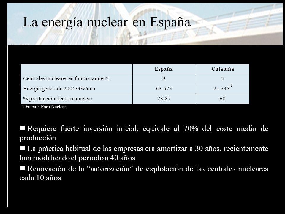 La energía nuclear en España 6023,87% producción eléctrica nuclear 24.345 1 63.675Energía generada 2004 GW/año 39Centrales nucleares en funcionamiento CataluñaEspaña 1 Fuente: Foro Nuclear Requiere fuerte inversión inicial, equivale al 70% del coste medio de producción La práctica habitual de las empresas era amortizar a 30 años, recientemente han modificado el periodo a 40 años Renovación de la autorización de explotación de las centrales nucleares cada 10 años