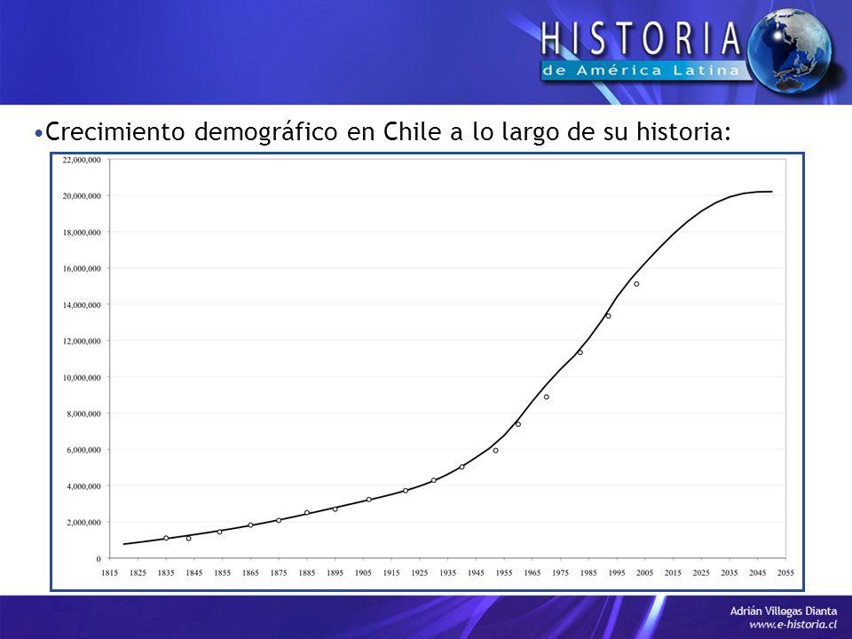 Crecimiento demográfico en Chile a lo largo de su historia: