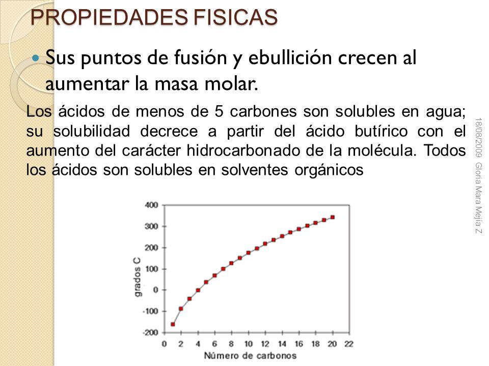 PROPIEDADES FISICAS Sus puntos de fusión y ebullición crecen al aumentar la masa molar. Los ácidos de menos de 5 carbones son solubles en agua; su sol