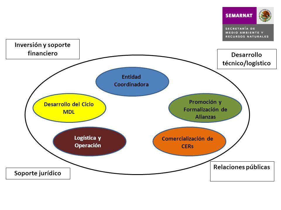 Entidad Coordinadora Desarrollo del Ciclo MDL Promoción y Formalización de Alianzas Comercialización de CERs Logística y Operación Inversión y soporte
