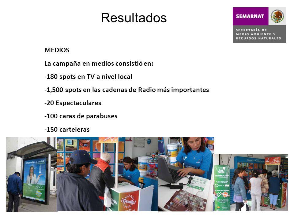 Resultados MEDIOS La campaña en medios consistió en: -180 spots en TV a nivel local -1,500 spots en las cadenas de Radio más importantes -20 Espectacu