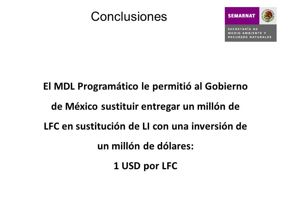 Conclusiones El MDL Programático le permitió al Gobierno de México sustituir entregar un millón de LFC en sustitución de LI con una inversión de un mi