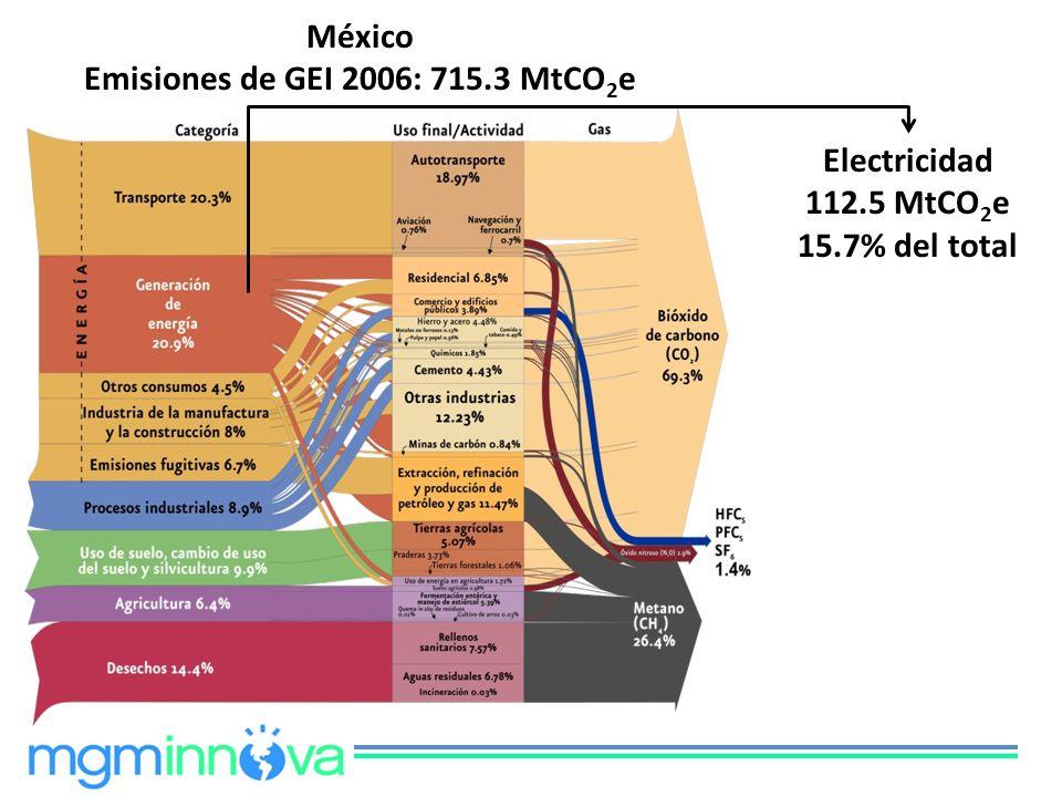 México Emisiones de GEI 2006: 715.3 MtCO 2 e Electricidad 112.5 MtCO 2 e 15.7% del total