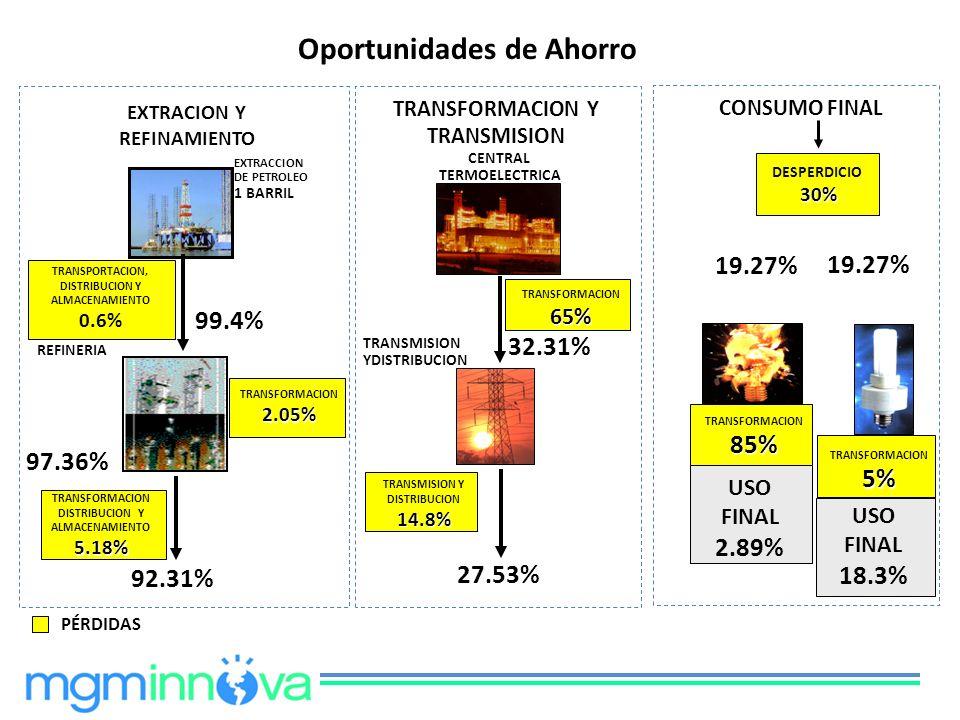 TRANSFORMACION2.05% EXTRACCION DE PETROLEO 1 BARRIL CENTRAL TERMOELECTRICA TRANSPORTACION, DISTRIBUCION Y ALMACENAMIENTO 0.6% PÉRDIDAS EXTRACION Y REF