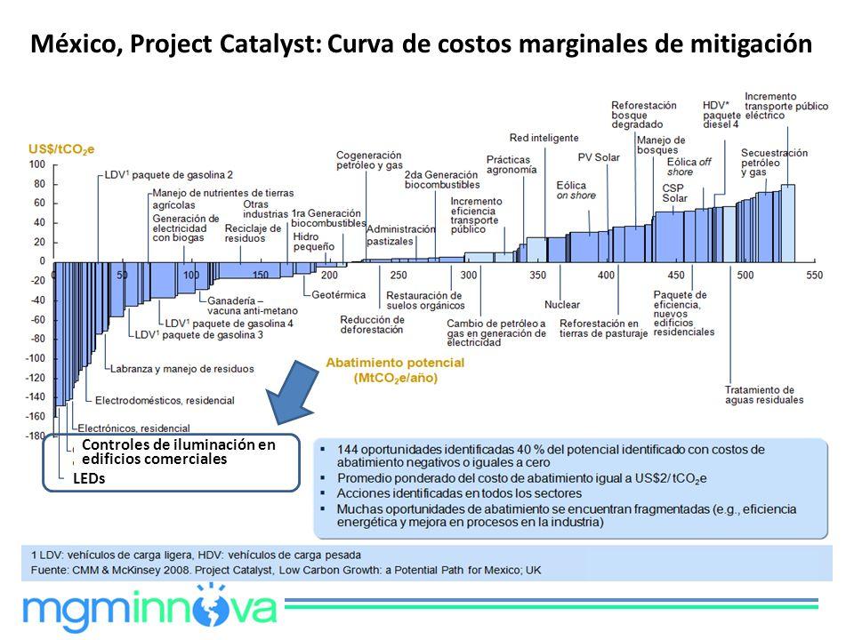 Controles de iluminación en edificios comerciales LEDs México, Project Catalyst: Curva de costos marginales de mitigación