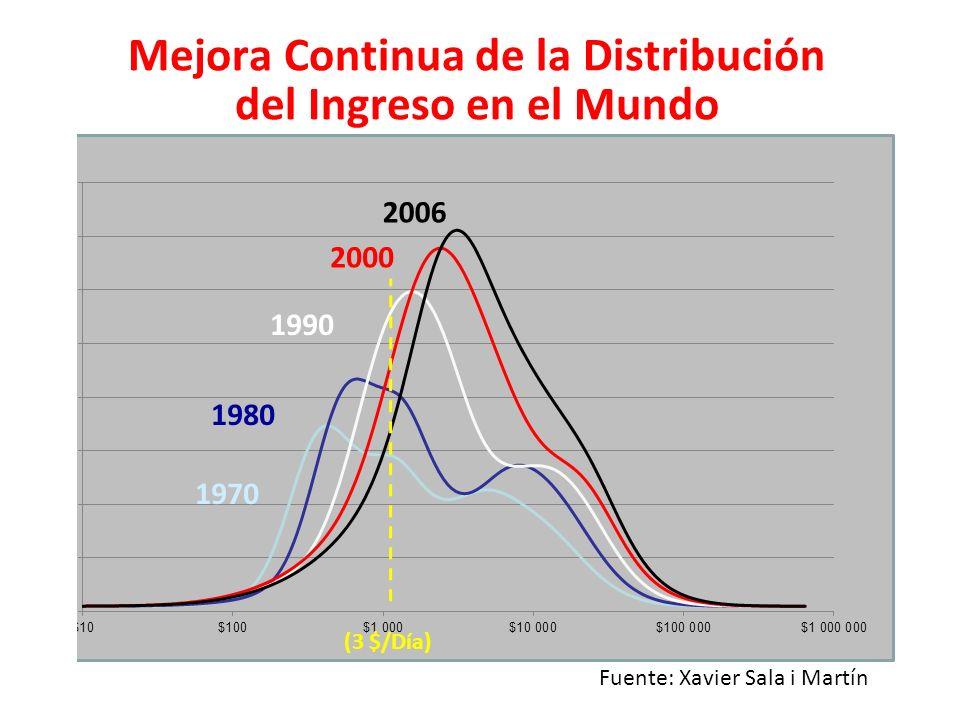 Mejora Continua de la Distribución del Ingreso en el Mundo 1970 1980 1990 2000 2006 Fuente: Xavier Sala i Martín (3 $/Día)