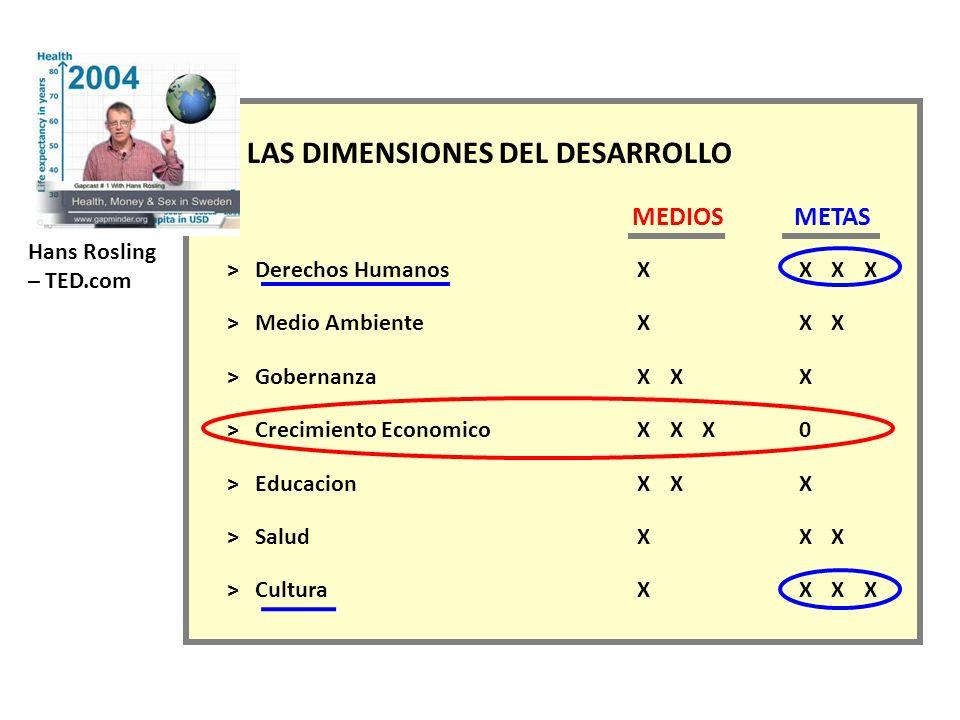 Hans Rosling – TED.com LAS DIMENSIONES DEL DESARROLLO MEDIOSMETAS > Derechos HumanosXXXX > Medio AmbienteXXX > GobernanzaXXX > Crecimiento EconomicoXX