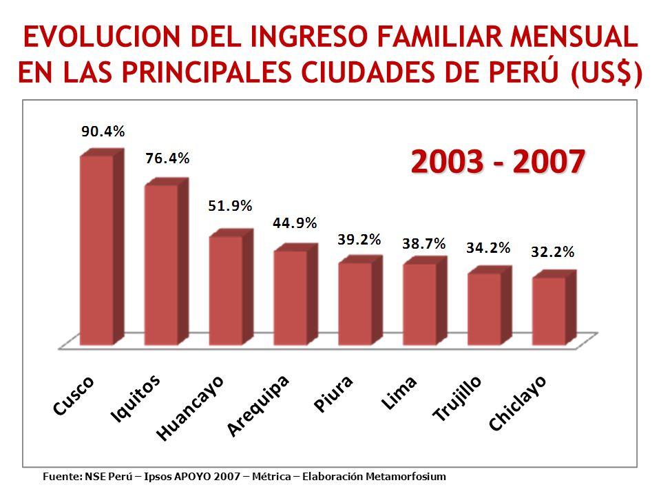 Fuente: NSE Perú – Ipsos APOYO 2007 – Métrica – Elaboración Metamorfosium EVOLUCION DEL INGRESO FAMILIAR MENSUAL EN LAS PRINCIPALES CIUDADES DE PERÚ (