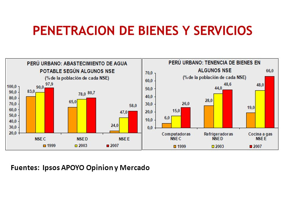 Fuentes: Ipsos APOYO Opinion y Mercado PENETRACION DE BIENES Y SERVICIOS