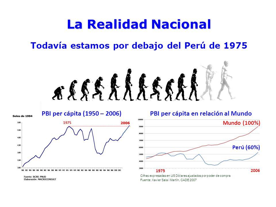 Mundo (100%) Perú (60%) Fuente: Xavier Sala i Martín, CADE 2007 Cifras expresadas en US Dólares ajustados por poder de compra 2006 1975 PBI per cápita