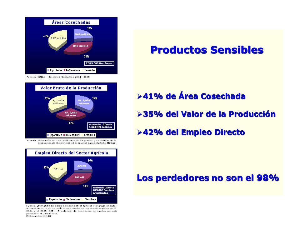 Productos Sensibles Productos Sensibles 41% de Área Cosechada 41% de Área Cosechada 35% del Valor de la Producción 35% del Valor de la Producción 42%