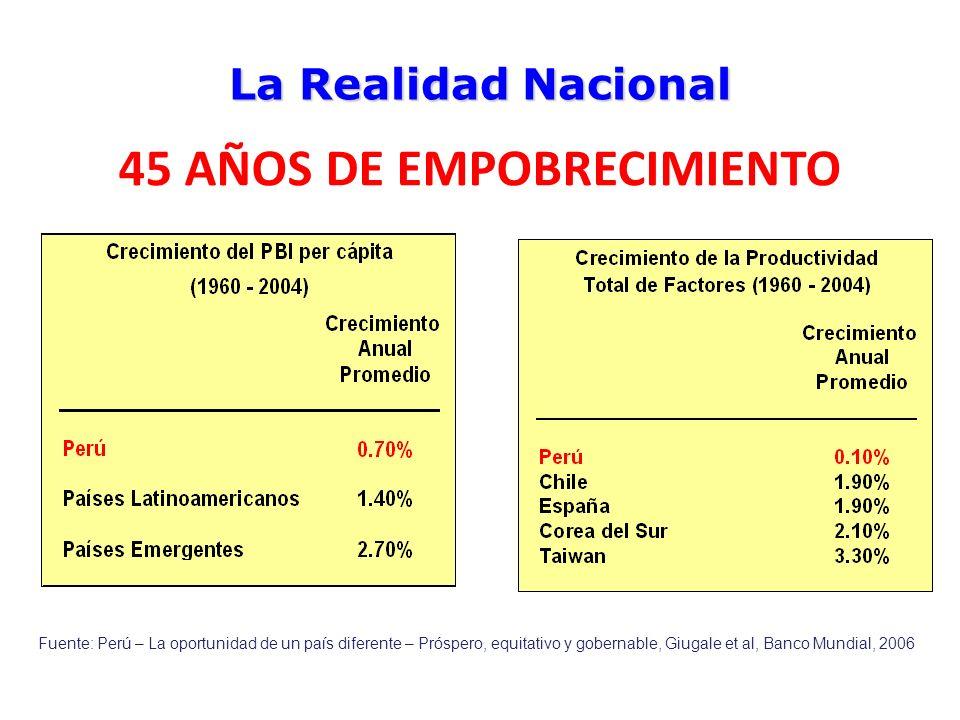 La Realidad Nacional Fuente: Perú – La oportunidad de un país diferente – Próspero, equitativo y gobernable, Giugale et al, Banco Mundial, 2006 45 AÑO
