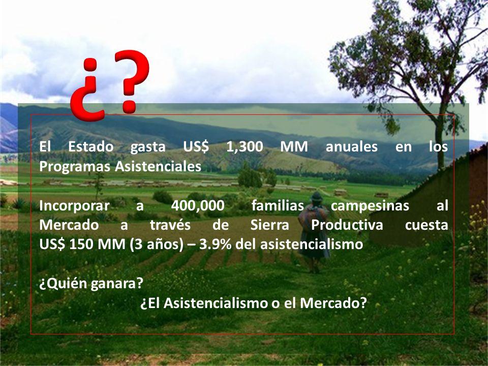 El Estado gasta US$ 1,300 MM anuales en los Programas Asistenciales Incorporar a 400,000 familias campesinas al Mercado a través de Sierra Productiva