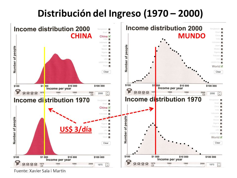 US$ 3/día Distribución del Ingreso (1970 – 2000) Fuente: Xavier Sala i Martín CHINAMUNDO..............................................................