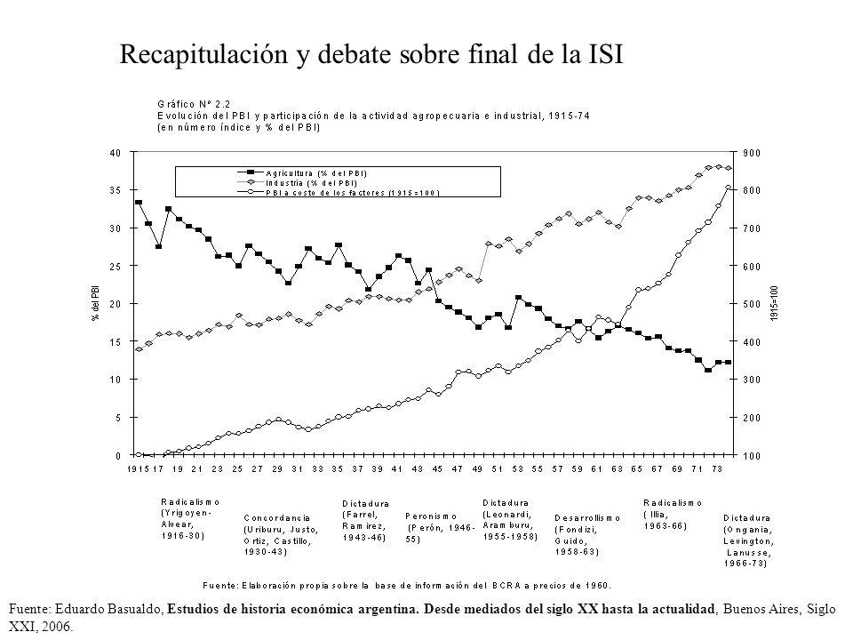 Recapitulación y debate sobre final de la ISI Fuente: Eduardo Basualdo, Estudios de historia económica argentina. Desde mediados del siglo XX hasta la