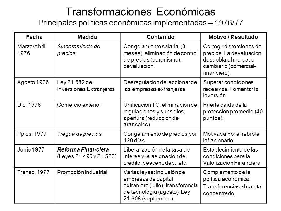 Transformaciones Económicas Principales políticas económicas implementadas – 1976/77 FechaMedidaContenidoMotivo / Resultado Marzo/Abril 1976 Sincerami