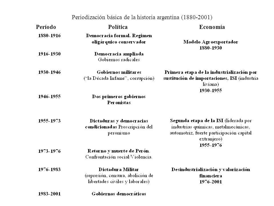 Periodización básica de la historia argentina (1880-2001) Período Política Economía