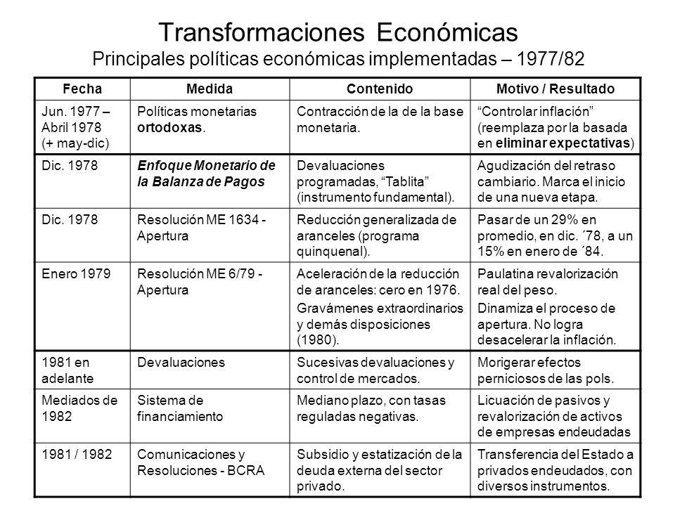 Transformaciones Económicas Principales políticas económicas implementadas – 1977/82 FechaMedidaContenidoMotivo / Resultado Jun. 1977 – Abril 1978 (+