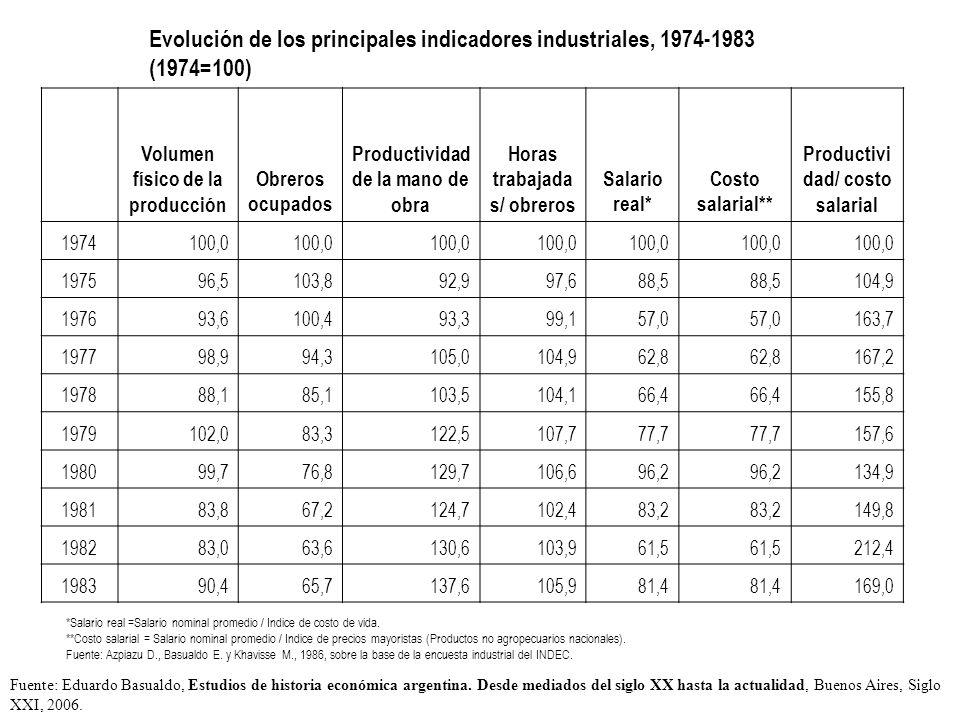 Evolución de los principales indicadores industriales, 1974-1983 (1974=100) Volumen físico de la producción Obreros ocupados Productividad de la mano de obra Horas trabajada s/ obreros Salario real* Costo salarial** Productivi dad/ costo salarial 1974100,0 197596,5103,892,997,688,5 104,9 197693,6100,493,399,157,0 163,7 197798,994,3105,0104,962,8 167,2 197888,185,1103,5104,166,4 155,8 1979102,083,3122,5107,777,7 157,6 198099,776,8129,7106,696,2 134,9 198183,867,2124,7102,483,2 149,8 198283,063,6130,6103,961,5 212,4 198390,465,7137,6105,981,4 169,0 *Salario real =Salario nominal promedio / Indice de costo de vida.