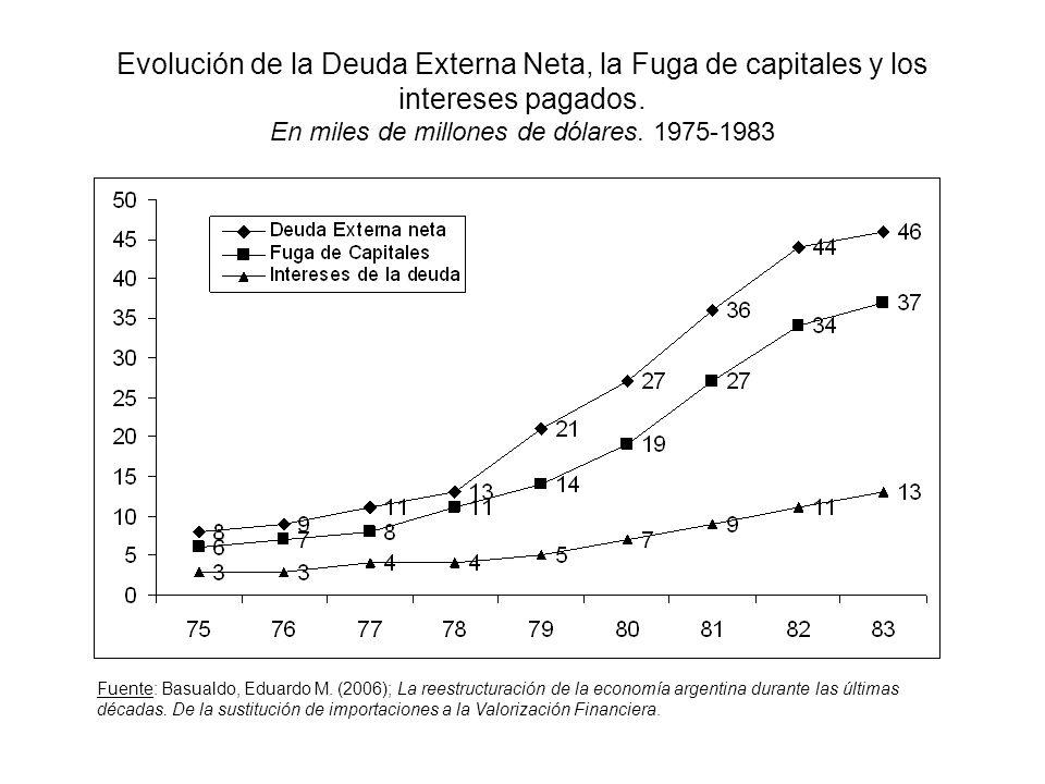 Evolución de la Deuda Externa Neta, la Fuga de capitales y los intereses pagados. En miles de millones de dólares. 1975-1983 Fuente: Basualdo, Eduardo