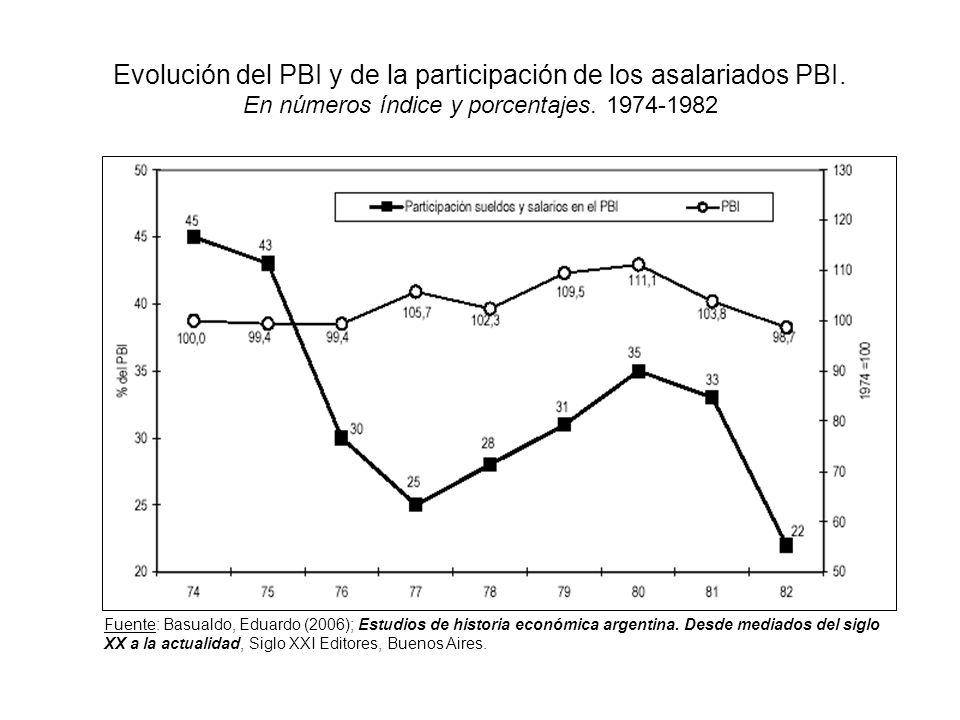 Evolución del PBI y de la participación de los asalariados PBI. En números índice y porcentajes. 1974-1982 Fuente: Basualdo, Eduardo (2006); Estudios