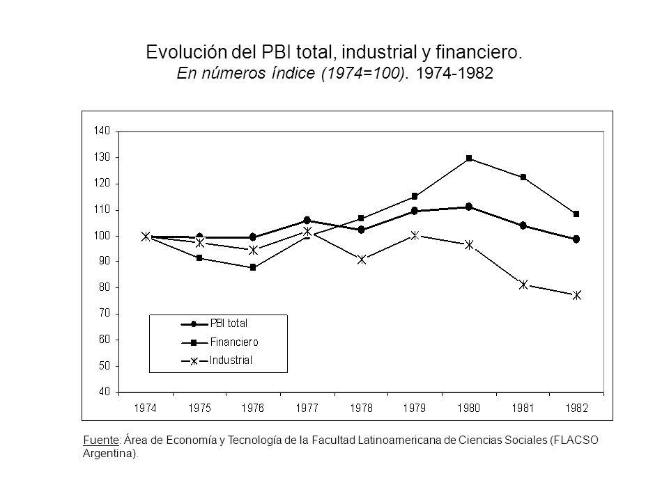 Evolución del PBI total, industrial y financiero.En números índice (1974=100).