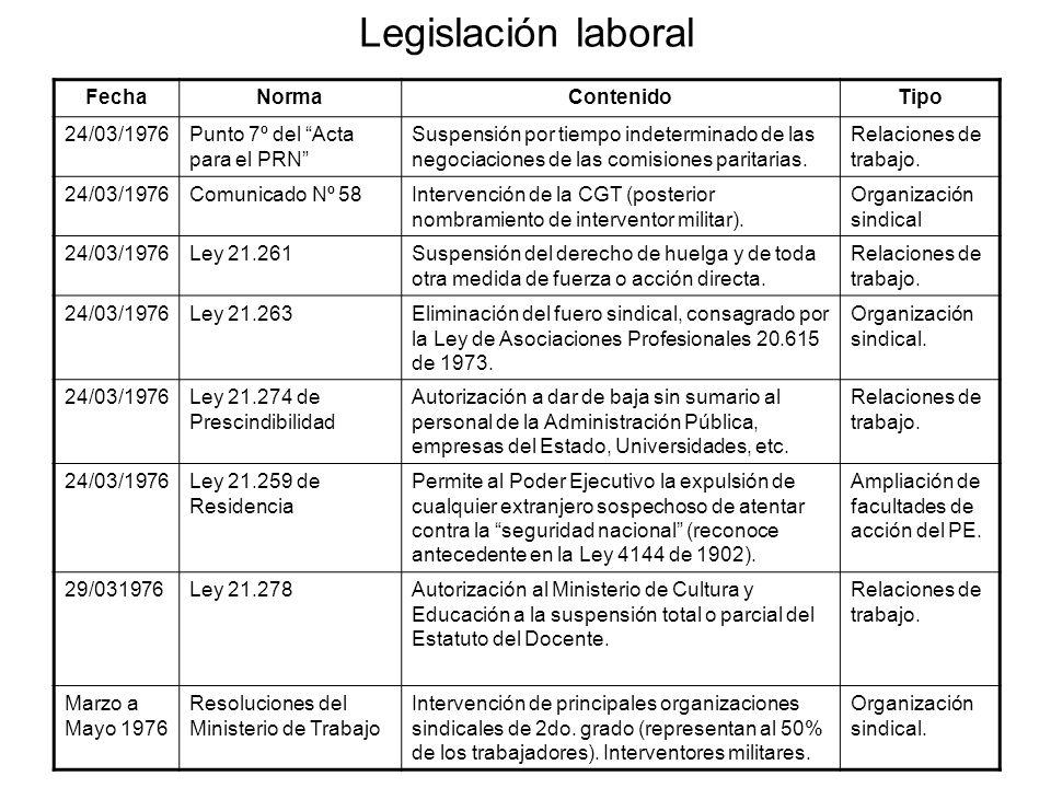 Legislación laboral FechaNormaContenidoTipo 24/03/1976Punto 7º del Acta para el PRN Suspensión por tiempo indeterminado de las negociaciones de las comisiones paritarias.