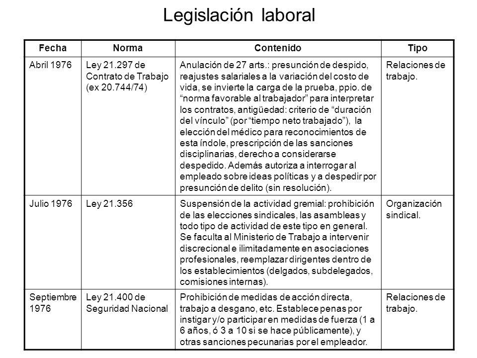 Legislación laboral FechaNormaContenidoTipo Abril 1976Ley 21.297 de Contrato de Trabajo (ex 20.744/74) Anulación de 27 arts.: presunción de despido, reajustes salariales a la variación del costo de vida, se invierte la carga de la prueba, ppio.