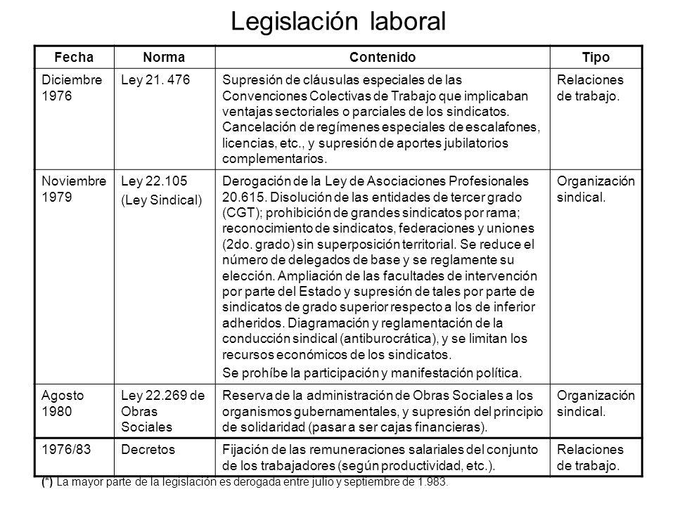 Legislación laboral FechaNormaContenidoTipo Diciembre 1976 Ley 21. 476Supresión de cláusulas especiales de las Convenciones Colectivas de Trabajo que
