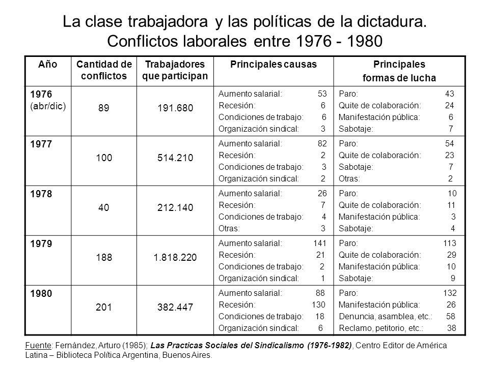 La clase trabajadora y las políticas de la dictadura. Conflictos laborales entre 1976 - 1980 AñoCantidad de conflictos Trabajadores que participan Pri