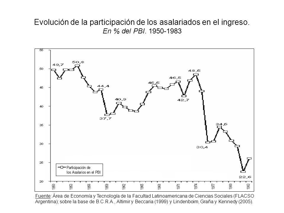 Evolución de la participación de los asalariados en el ingreso. En % del PBI. 1950-1983 Fuente: Área de Economía y Tecnología de la Facultad Latinoame