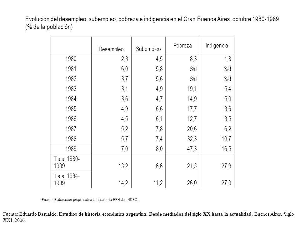Evolución del desempleo, subempleo, pobreza e indigencia en el Gran Buenos Aires, octubre 1980-1989 (% de la población) DesempleoSubempleo PobrezaIndigencia 19802,34,5 8,3 1,8 19816,05,8S/d 19823,75,6S/d 19833,14,9 19,1 5,4 19843,64,7 14,9 5,0 19854,96,6 17,7 3,6 19864,56,1 12,7 3,5 19875,27,8 20,6 6,2 19885,77,432,310,7 19897,08,047,316,5 T.a.a.