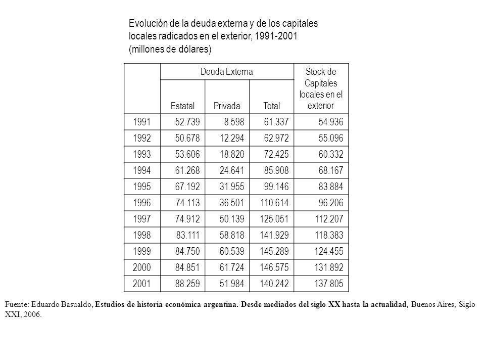 Evolución de la deuda externa y de los capitales locales radicados en el exterior, 1991-2001 (millones de dólares) Deuda Externa Stock de Capitales locales en el exterior EstatalPrivadaTotal 199152.7398.59861.337 54.936 199250.67812.29462.972 55.096 199353.60618.82072.425 60.332 199461.26824.64185.908 68.167 199567.19231.95599.146 83.884 199674.11336.501110.614 96.206 199774.91250.139125.051 112.207 199883.11158.818141.929 118.383 199984.75060.539145.289 124.455 200084.85161.724146.575 131.892 200188.25951.984140.242 137.805 Fuente: Eduardo Basualdo, Estudios de historia económica argentina.