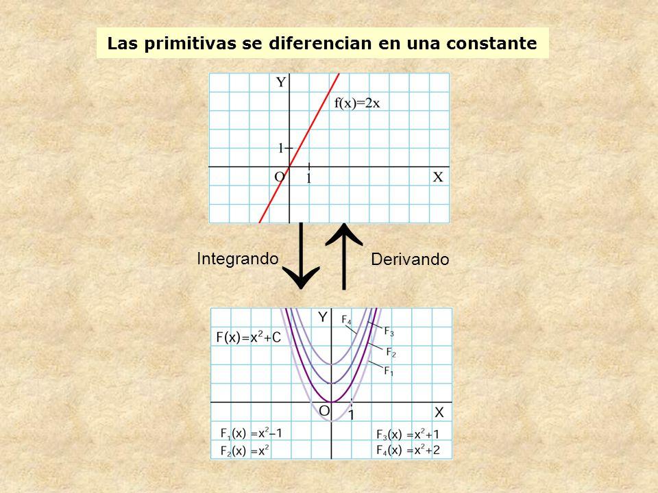 Las primitivas se diferencian en una constante Integrando Derivando