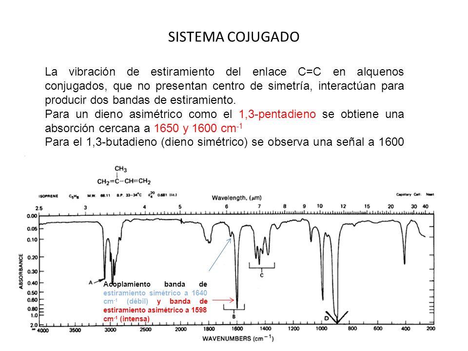 SISTEMA COJUGADO La vibración de estiramiento del enlace C=C en alquenos conjugados, que no presentan centro de simetría, interactúan para producir do