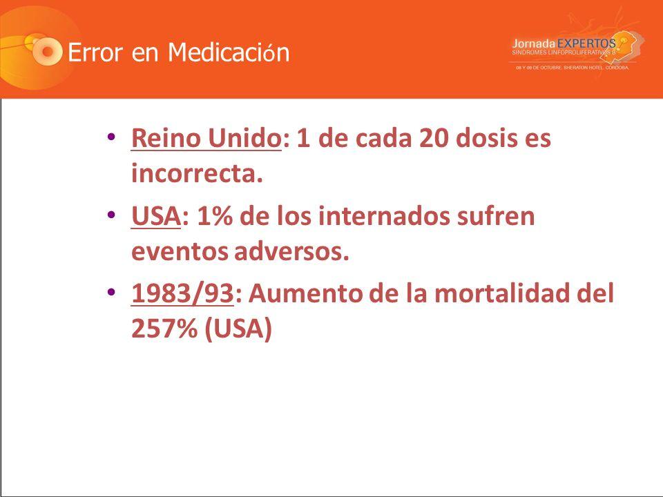 Muertes por Error en Medicaci ó n vs. Muertes Accidentes Trabajo