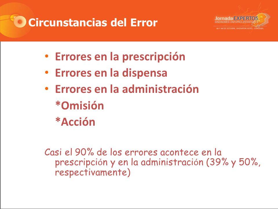 Circunstancias del Error Errores en la prescripción Errores en la dispensa Errores en la administración *Omisión *Acción Casi el 90% de los errores acontece en la prescripci ó n y en la administraci ó n (39% y 50%, respectivamente)