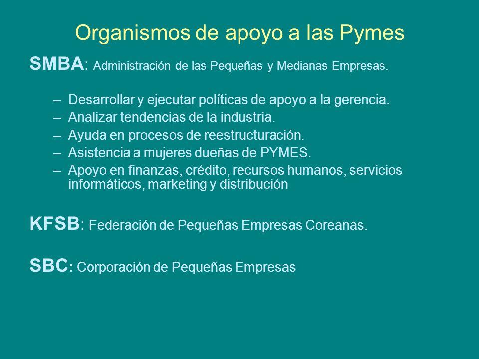 Organismos de apoyo a las Pymes SMBA : Administración de las Pequeñas y Medianas Empresas.
