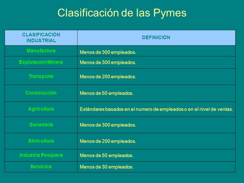 Clasificación de las Pymes CLASIFICACIÓN INDUSTRIAL DEFINICIÓN Manufactura Menos de 300 empleados.