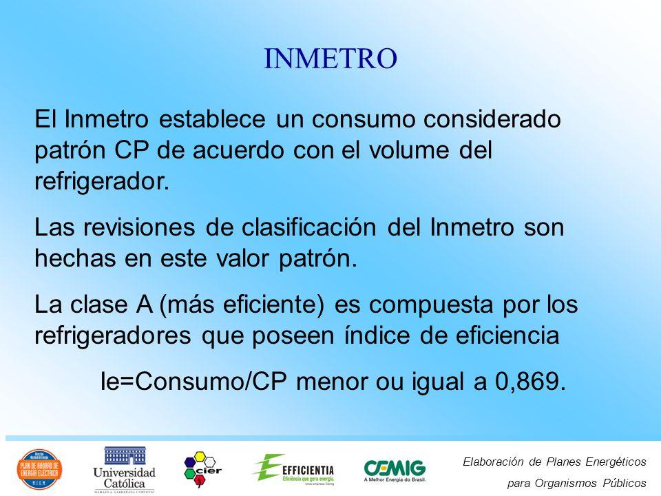 Elaboración de Planes Energéticos para Organismos Públicos INMETRO El Inmetro establece un consumo considerado patrón CP de acuerdo con el volume del