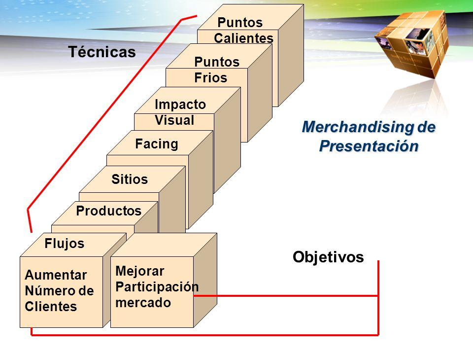Puntos Calientes Puntos Frios Impacto Visual FacingSitios Productos Merchandising de Presentación Técnicas Aumentar Número de Clientes Mejorar Partici