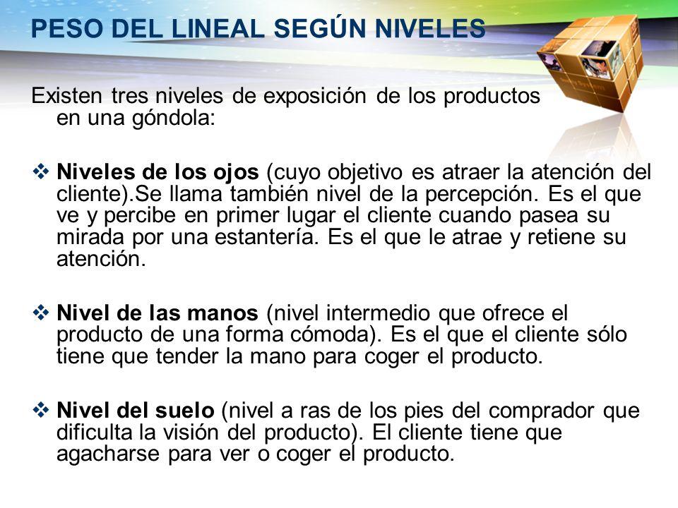 PESO DEL LINEAL SEGÚN NIVELES Existen tres niveles de exposición de los productos en una góndola: Niveles de los ojos (cuyo objetivo es atraer la aten