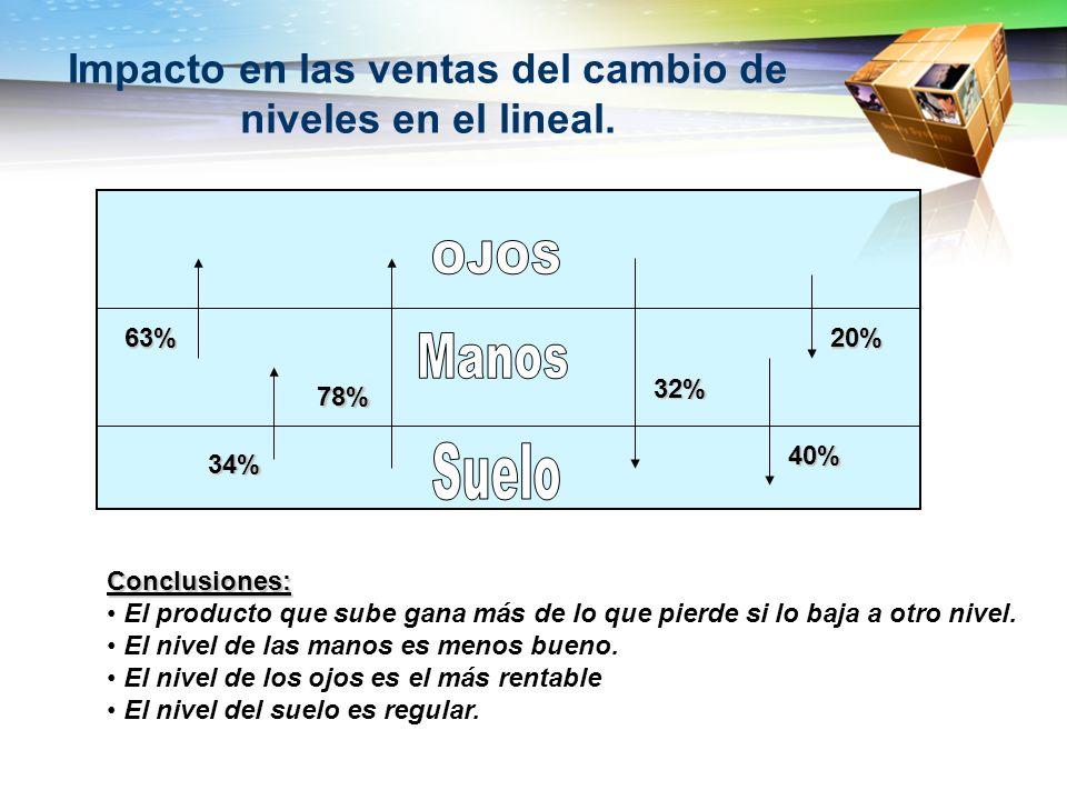 78% 34% 63%20% 32% 40% Impacto en las ventas del cambio de niveles en el lineal. Conclusiones: El producto que sube gana más de lo que pierde si lo ba